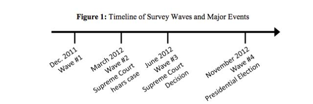 mandate timeline