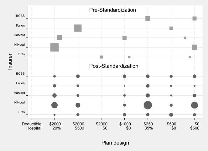 How Product Standardization Affects Choice: Evidence from the Massachusetts Health InsuranceExchange